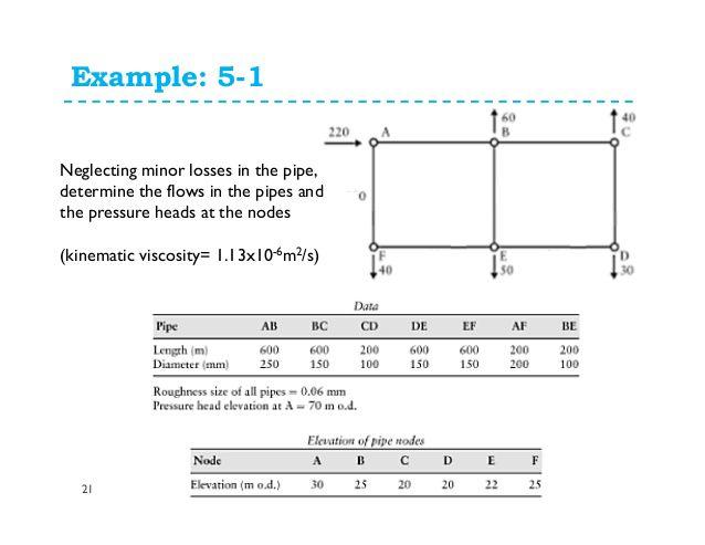 Solved: Please Provide Hardy Cross Method For Pipe Network