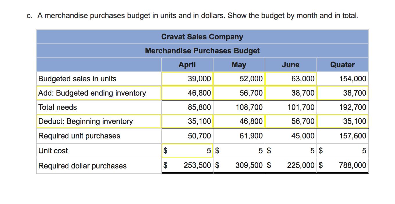 cravat sales company solution