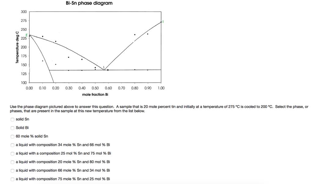 solved bi sn phase diagram 300 275 250 200 % 175 ←150 125 BI PD Phase Diagram bi sn phase diagram 300 275 250 200 % 175 ←150 125 100 0 00