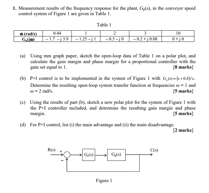 solved 1 measurement results of the frequency response f