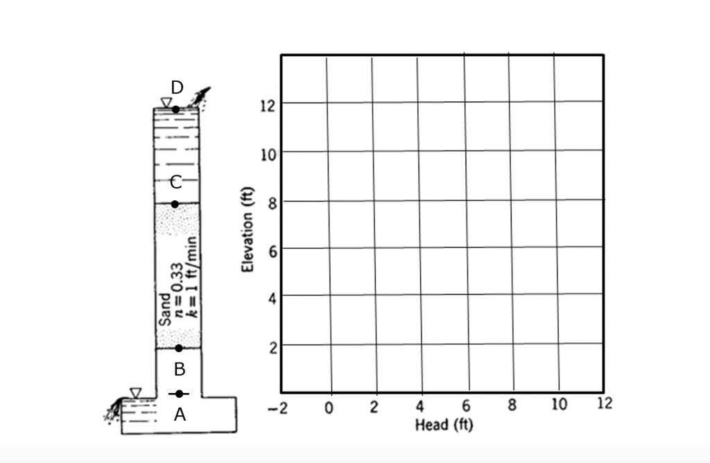 Solved Figure 1 Shows A Laboratory Apparatus In Which Ste