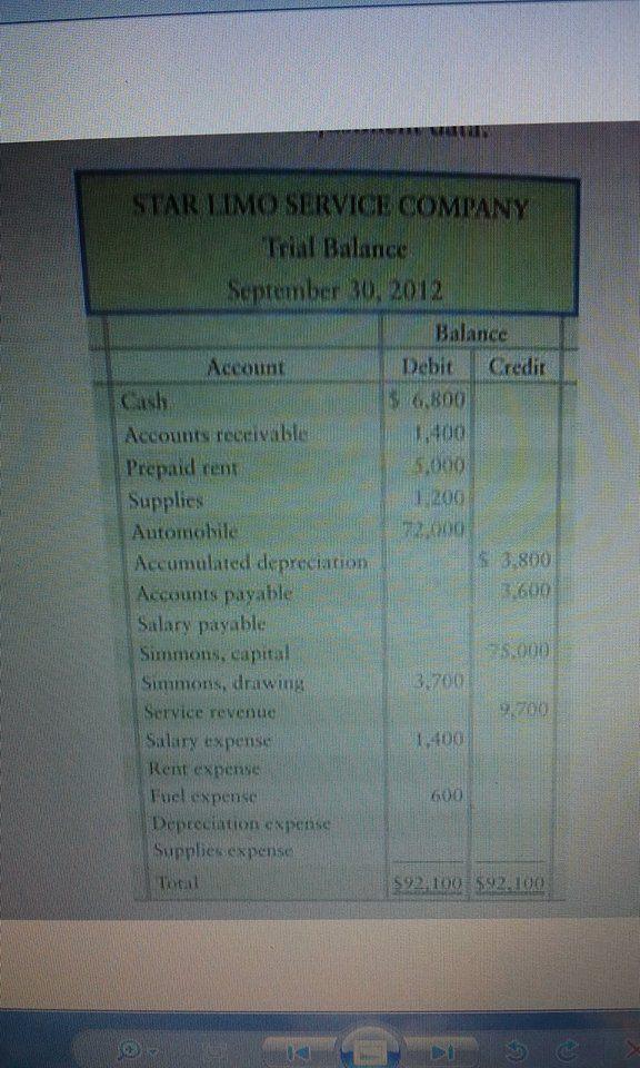 solis company trial balance september 30 2014