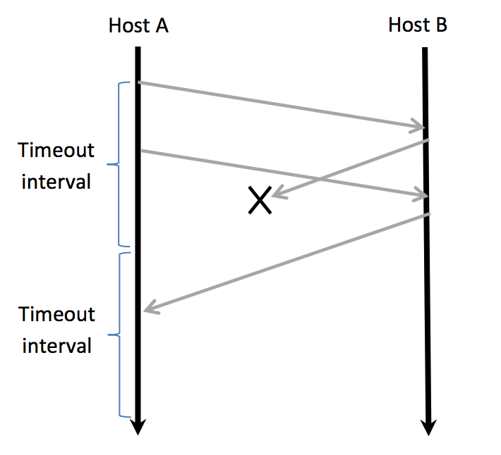 Solved: TCP Sequence Numbers – Host A And Host B Are Commu