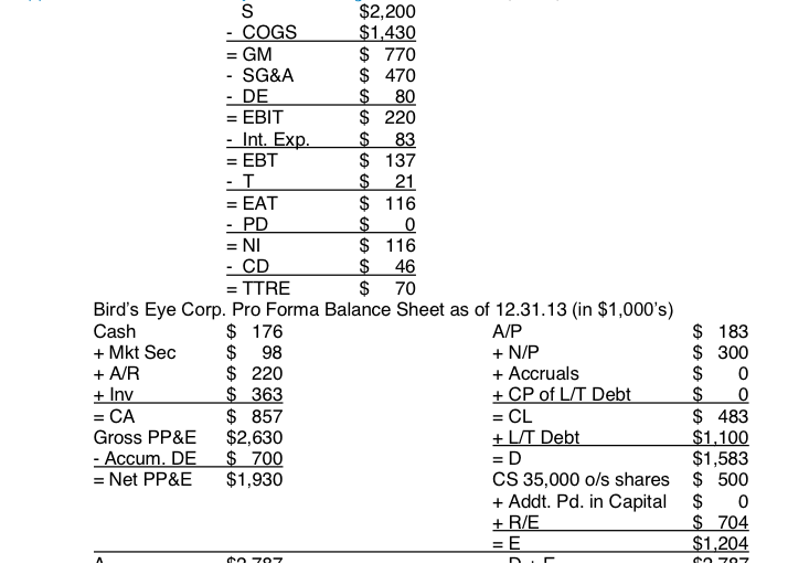 pro forma income statement capstone project Marketing plan for the capstone project based on the organization you have selected using excel,create a three year pro forma income statement for your.
