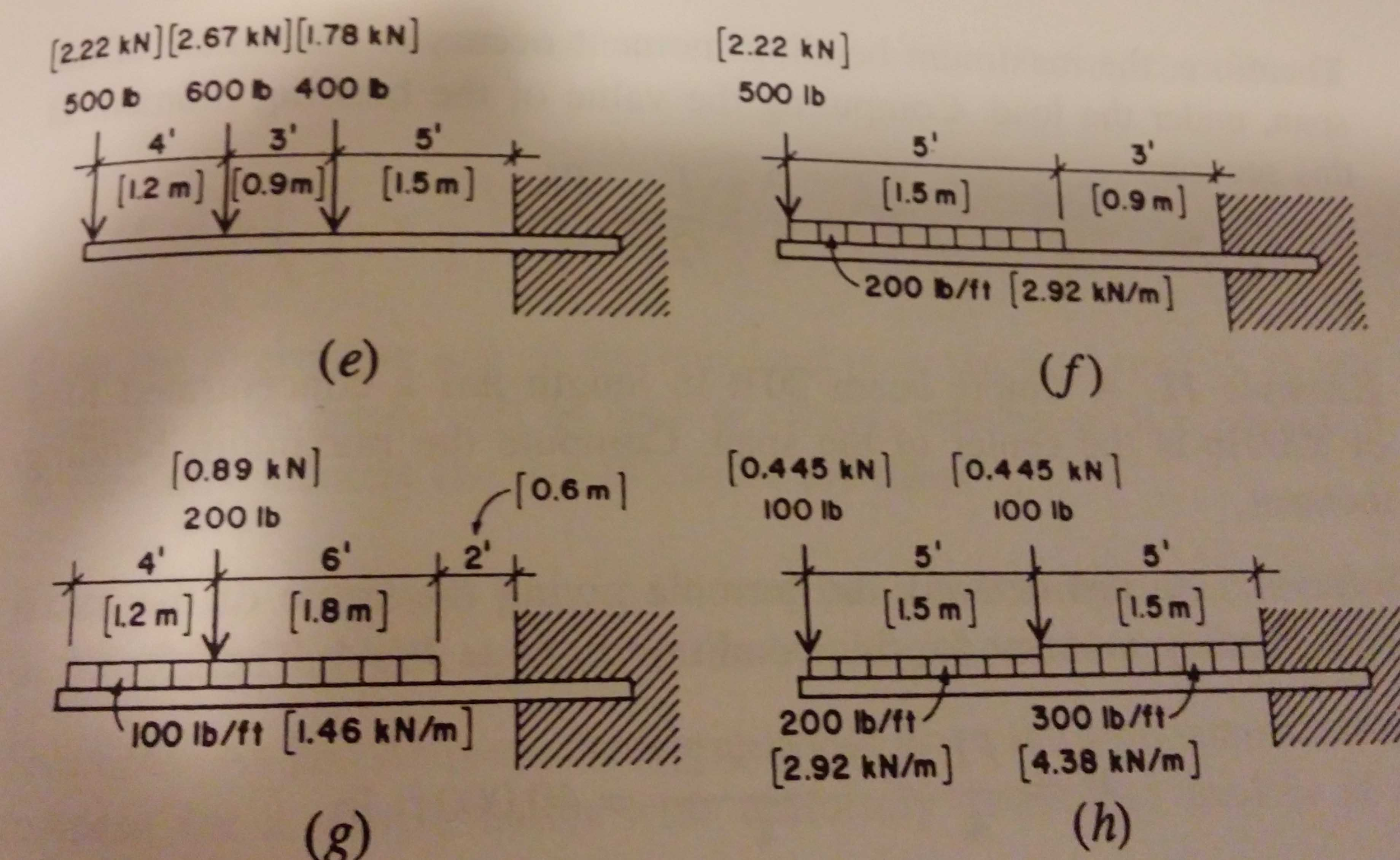 Draw Shear And Bending Moment Diagramindicating A The Diagram Cheggcom Question All Critical Values For