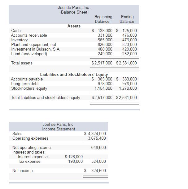 joel de paris inc balance sheet beginning balance ending balance assets cash accounts receivable inventory