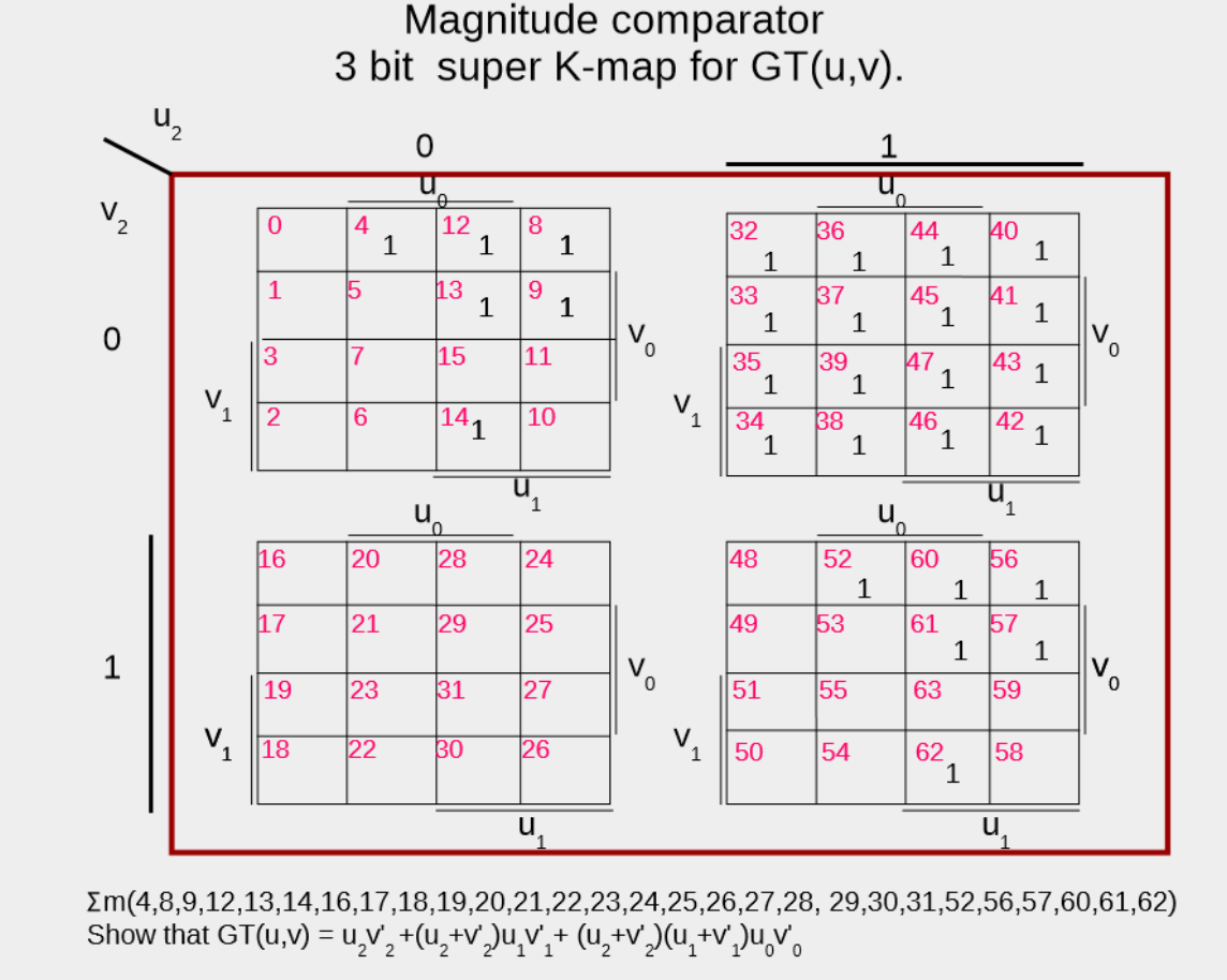 3 Bit Magnitude Comparator Logic Diagram Great Installation Of K Map Circuit Wiring Library Rh 55 Skriptoase De Truth Table
