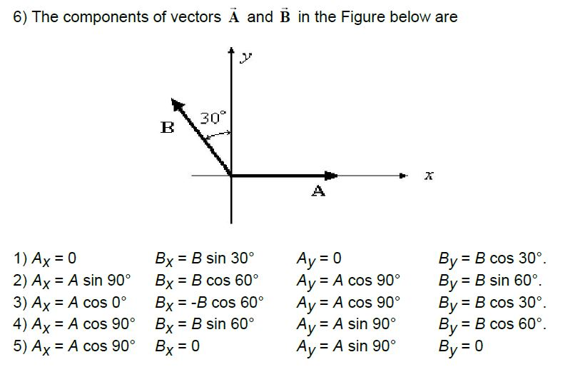 Solved The Components Of Vectors A And B In The Figure Be Chegg Com