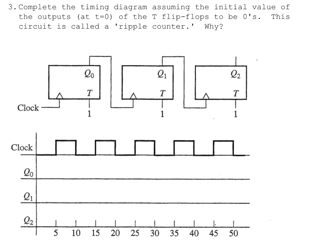 complete the timing diagram assuming the initial value of the outputs (at t