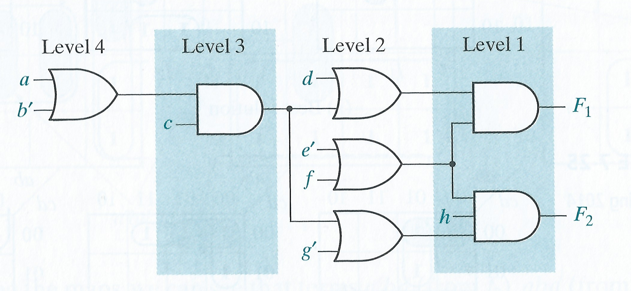 Design A Logic Circuit That Has A 4-bit Binary Num... | Chegg.com