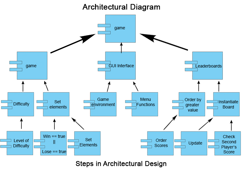 Software Engineering Diagram Question You Must U Chegg Com