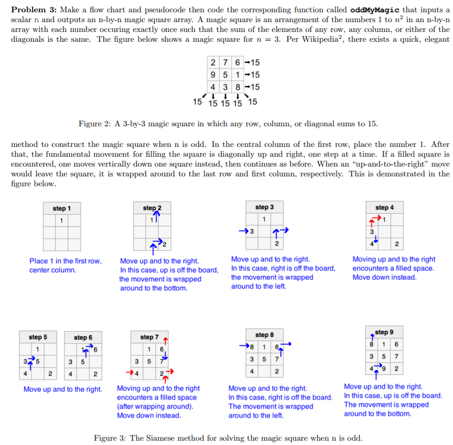 Make a flow chart and pseudocode a function called chegg problem 3 make a flow chart and pseudocode then code the corresponding function called oddmymagic geenschuldenfo Images