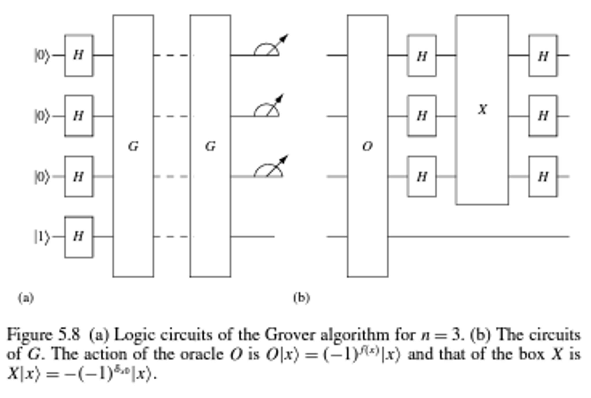 Figure 58 A Logic Circuits Of The Grover Algori