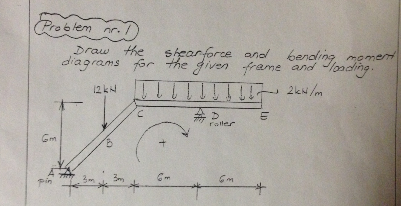 Solved Draw The Shear Force And Bending Moment Diagrams F Diagram Image For Given Frame Loading