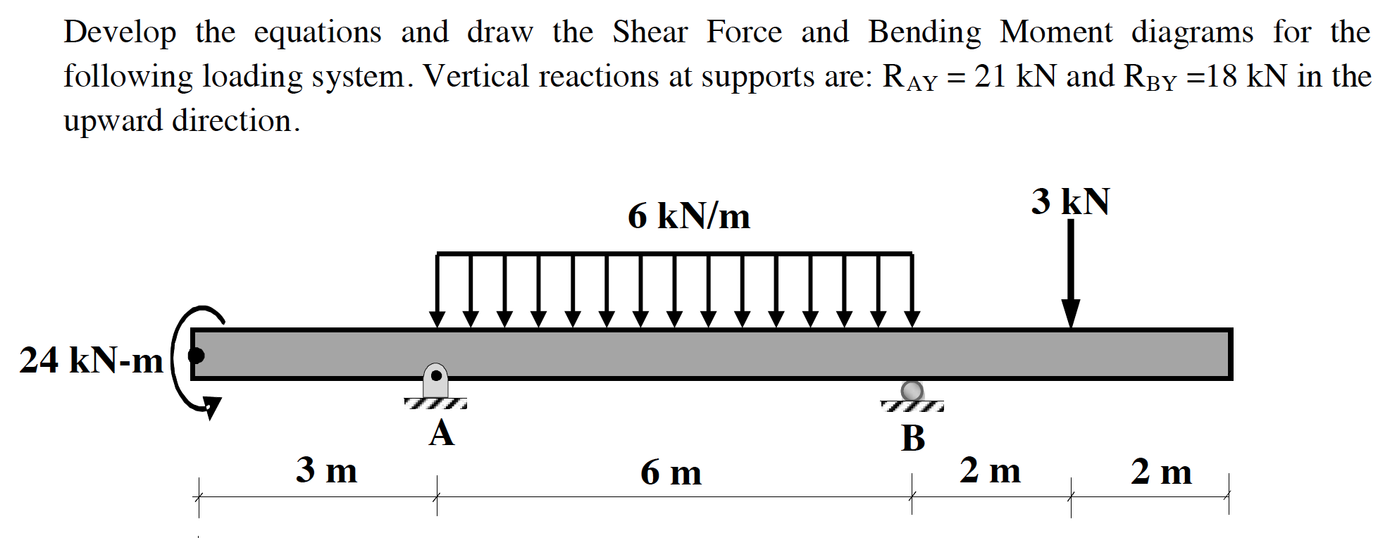 Solved Develop The Equations And Draw Shear Force Bending Moment Diagram