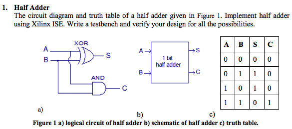 Solved: 1. Half Adder The Circuit Diagram And Truth Table ... on