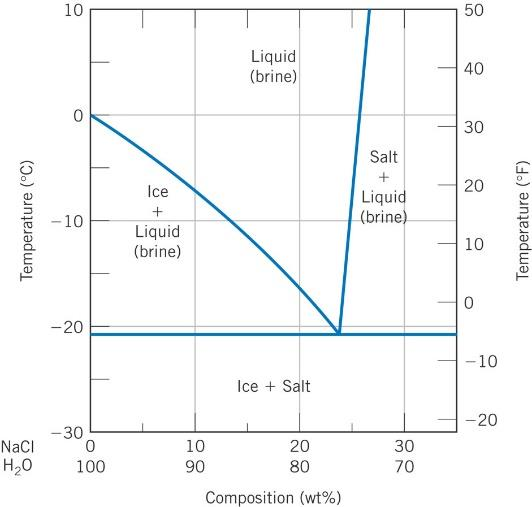 Solved from the h2o nacl phase diagram use the lever rul 10 10 20 30 l nacl h20 100 liquid rine ice liquid brine ice ccuart Images