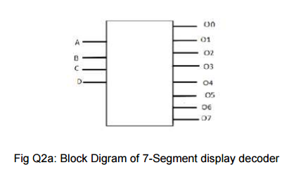 question 2 the seven segment display decoder is an