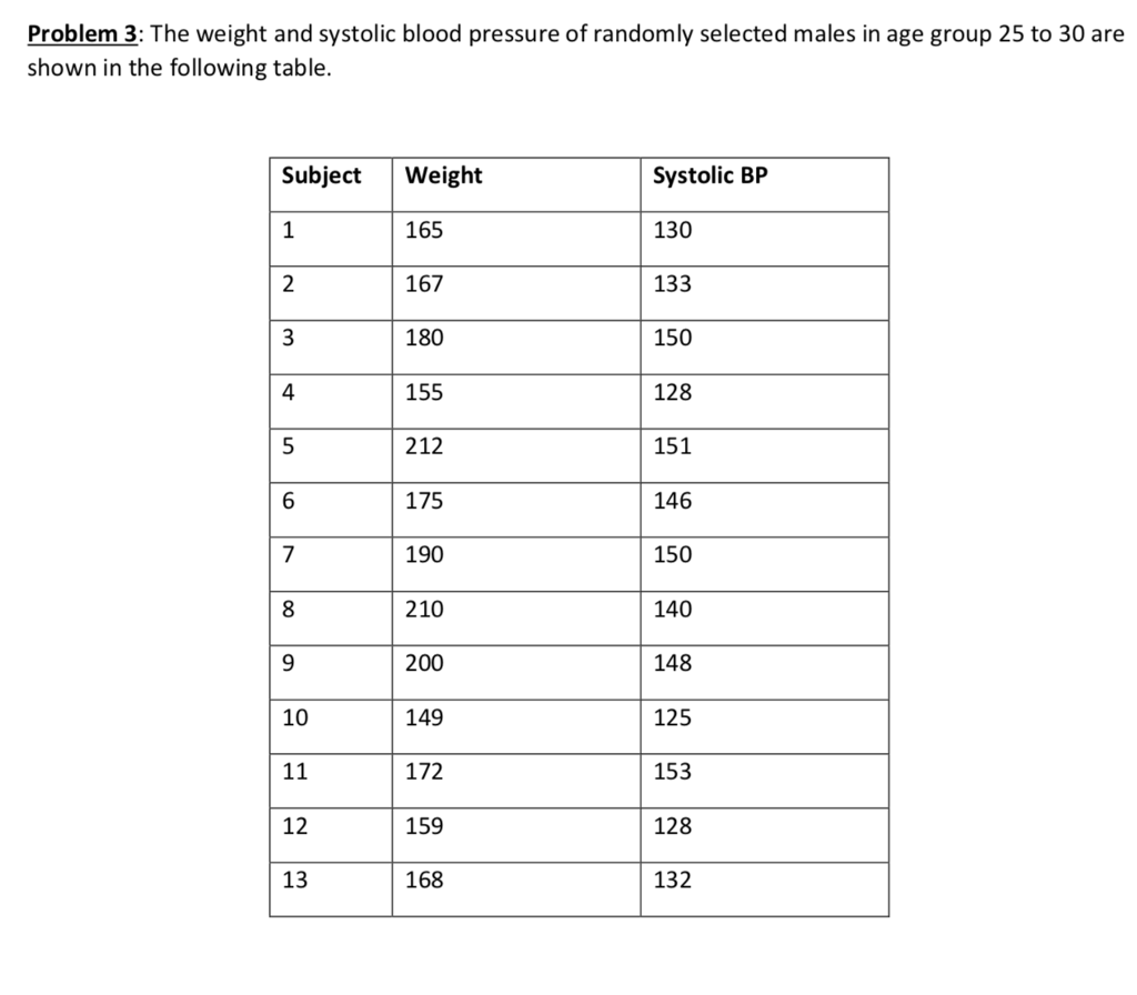 Problem 3: The weight and systolic blood pressure of randomly selected  males in age group