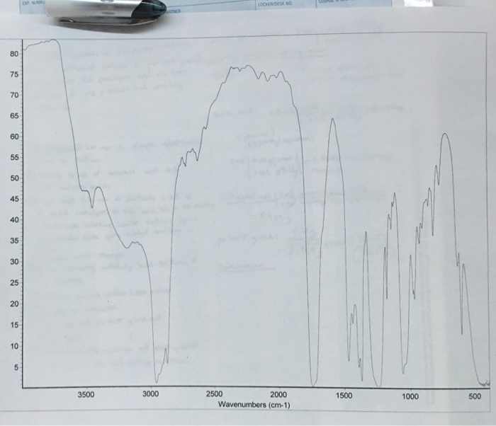 ir spectrum of isopentyl alcohol