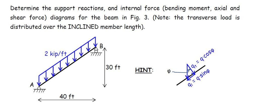 Bending Moment Diagram Inclined Electrical Work Wiring Diagram