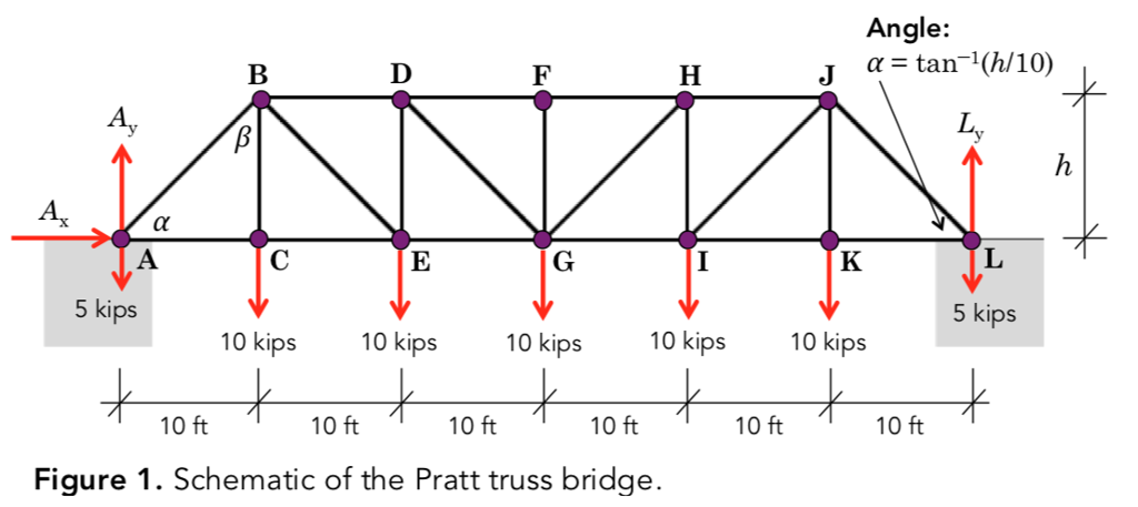 solved  consider the following pratt truss  1 kip   1000 l