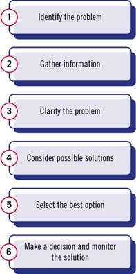 examples of problem solving at work