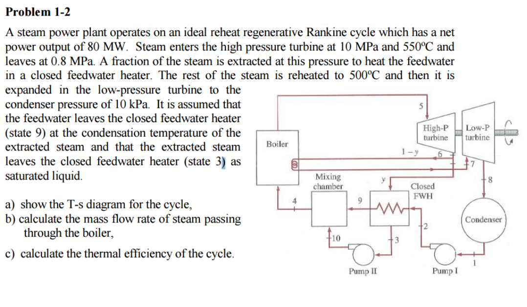 Solved A Steam Power Plant Operates On An Ideal Reheat Re