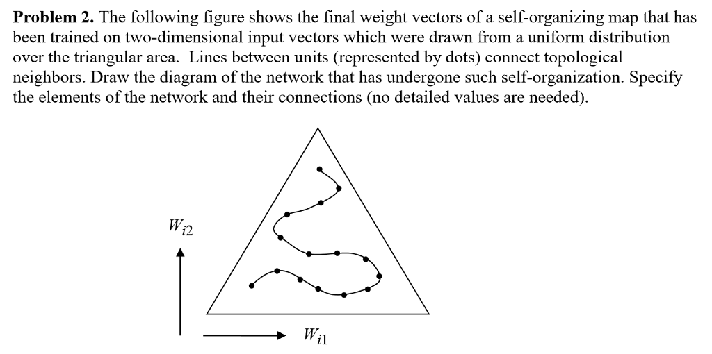 Problem 2. The following figure shows the final weight vectors of a self-organizing map that has been trained on two-dimensional input vectors which were drawn from a uniform distribution over the triangular area. Lines between units (represented by dots) connect topological neighbors. Draw the diagram of the network that has undergone such self-organization. Specify the elements of the network and their connections (no detailed values are needed) W, i2