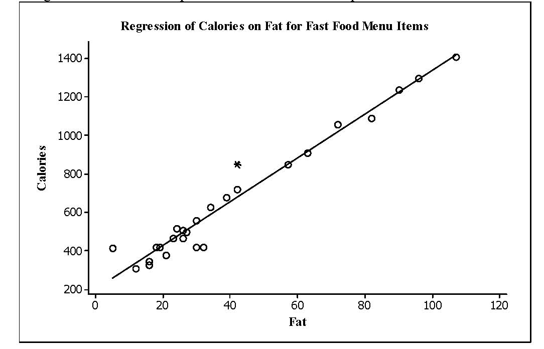 Solved In A Study Fast Food Menu Items Were Analyzed For