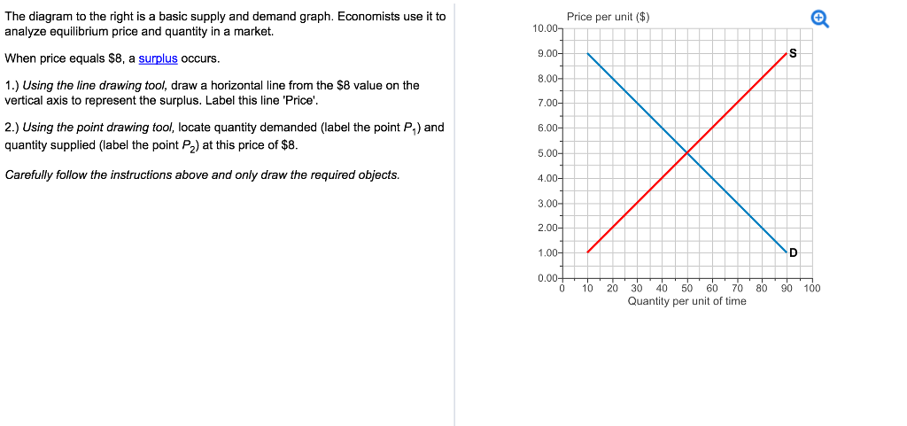 Solved the diagram to the right is a basic supply and dem question the diagram to the right is a basic supply and demand graph economists use it to price per unit ccuart Gallery