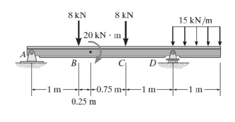 Solved For The Simply Supported Beam Shown Find The Shear