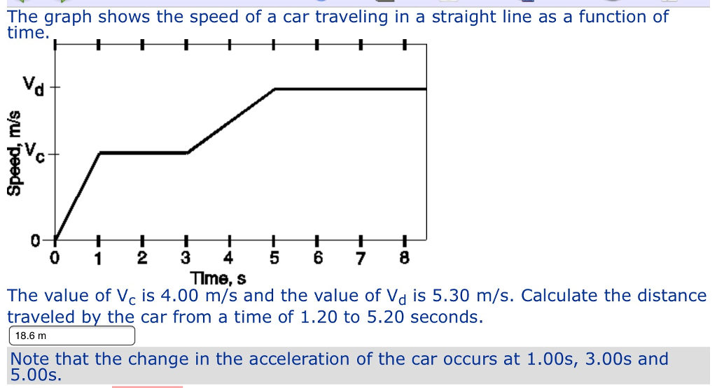 Solved The Graph Shows The Speed Of A Car Traveling In A