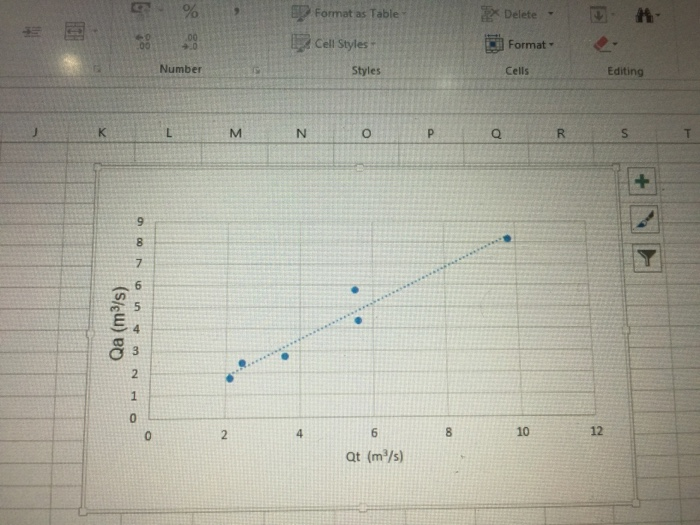 Solved: The Table Of V-notch And The Graph Shows The Relat