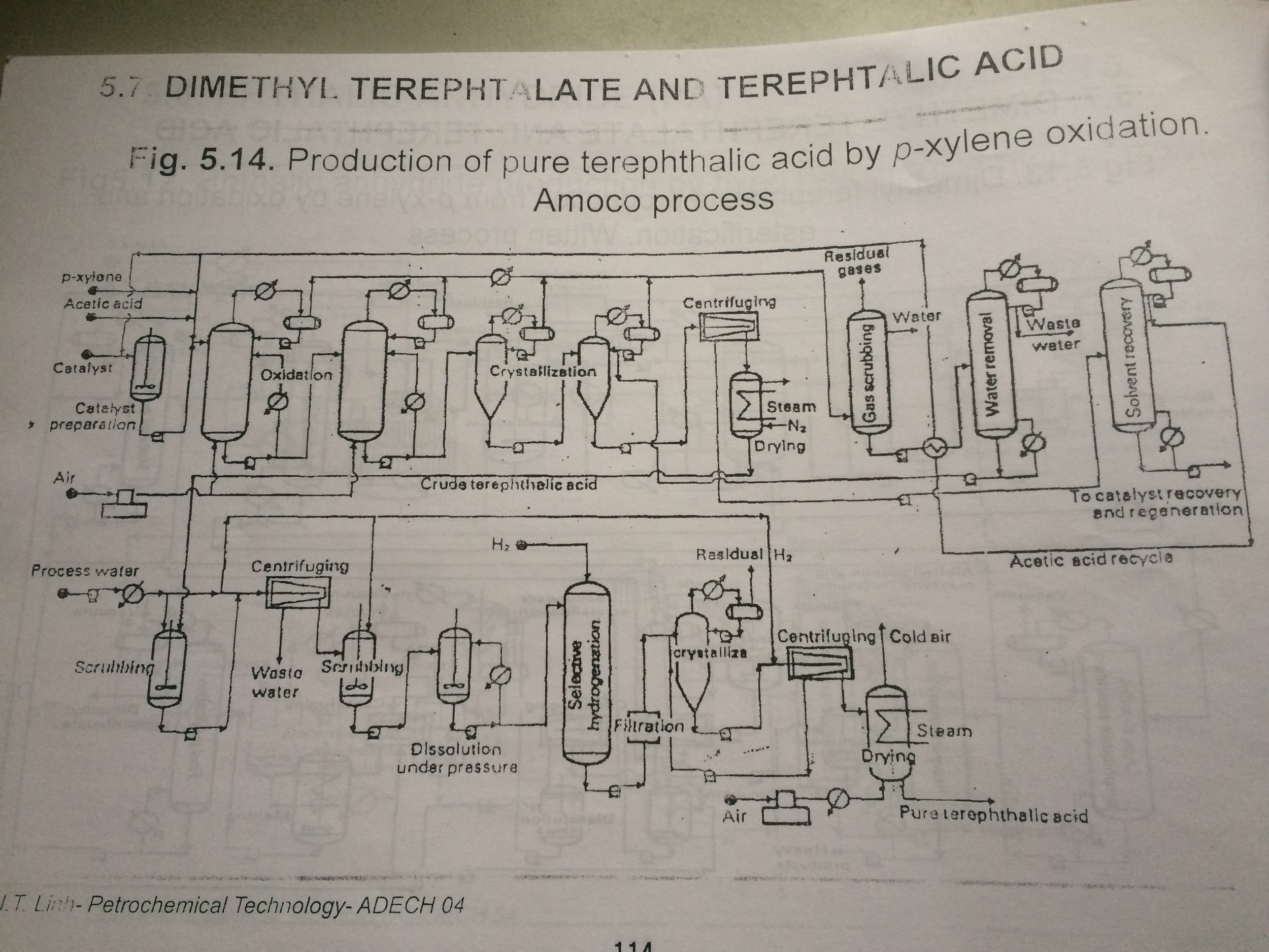 Interpretation of flow diagram of terephthalic aci Thanks you all!