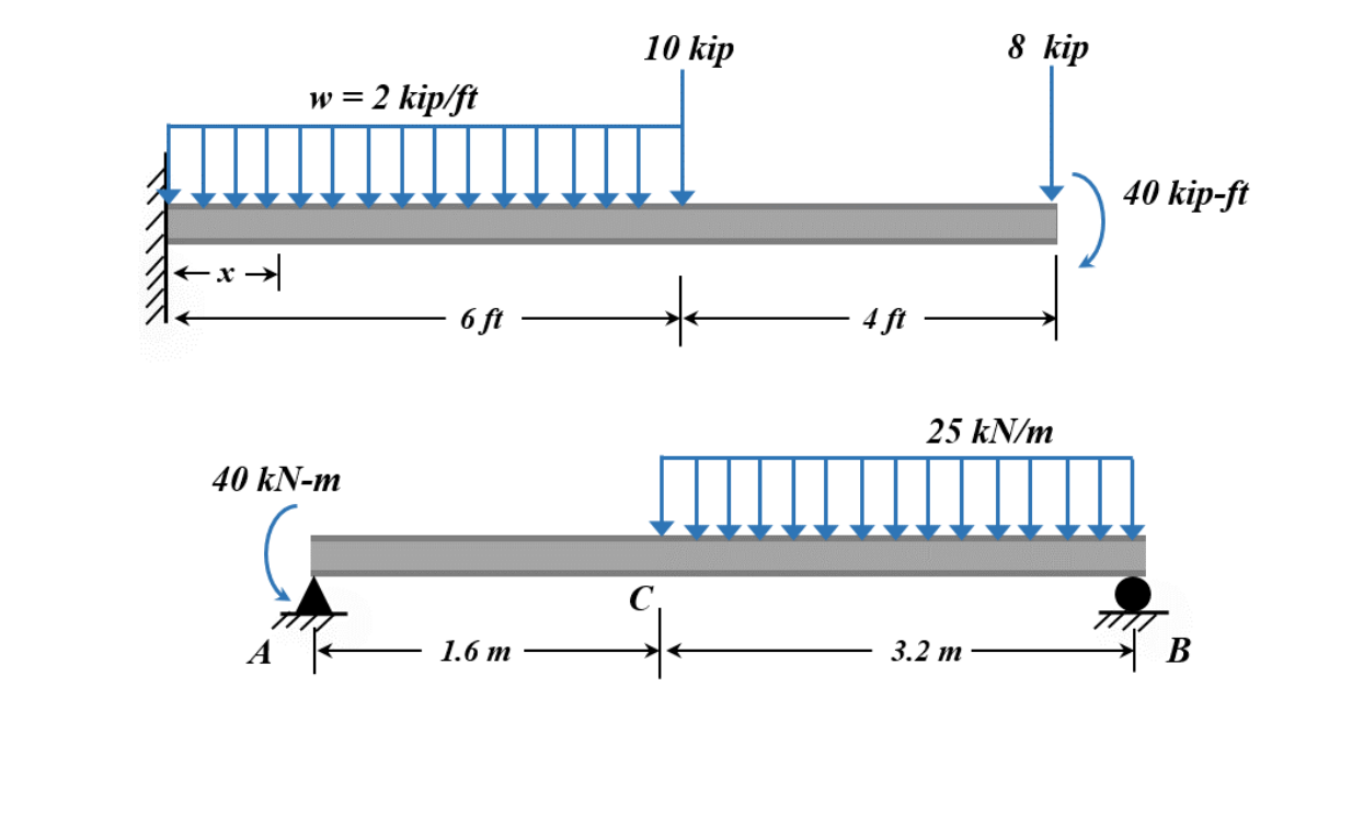 Diagram Technology Templates And Examples Part 3343 Mains Ac Dc Converter With Sr03x For The Loaded Beams Shown Below Compute Reaction Chegg Com