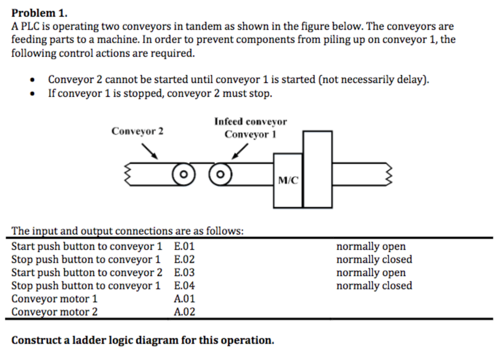 solved problem 1 a plc is operating two conveyors in tan rh chegg com