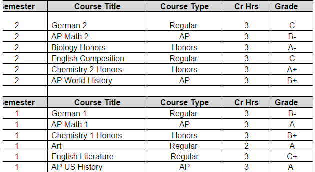 Emester Course Title Type Cr Hrs Grade German 2 AP Math Biology Honors English