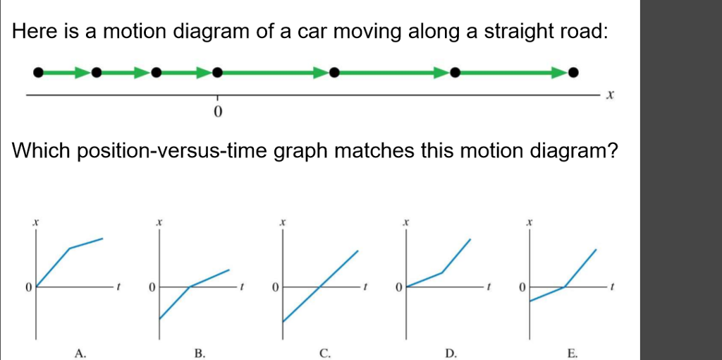 Solved here is a motion diagram of a car moving along a s here is a motion diagram of a car moving along a straight road which position ccuart Images