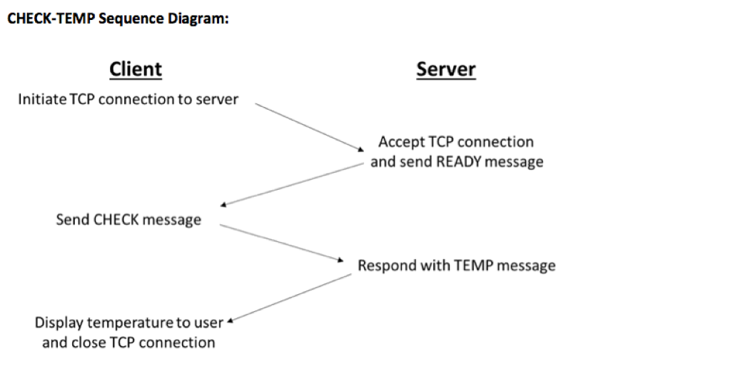 Solved: Creating Client And Server Connection With Python