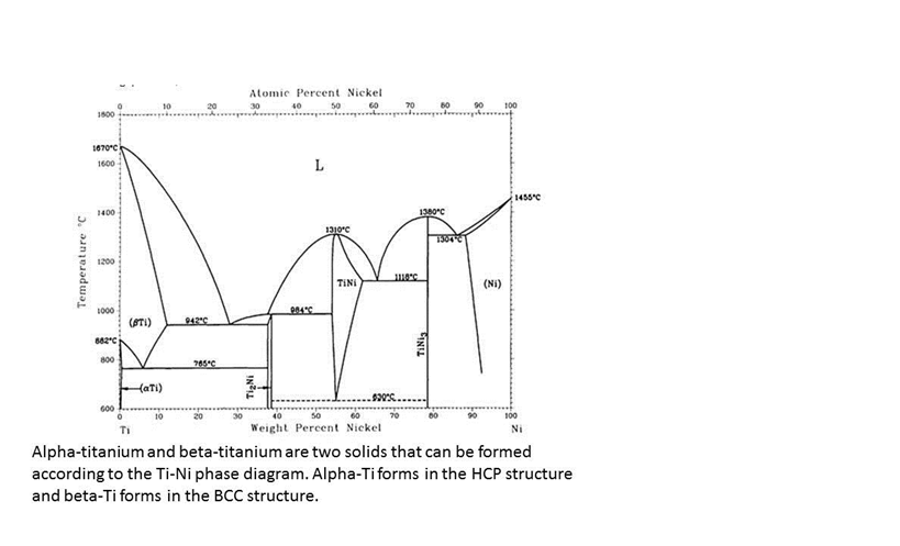 Solved Refer To The Ti Ni Phase Diagram In The Equation S