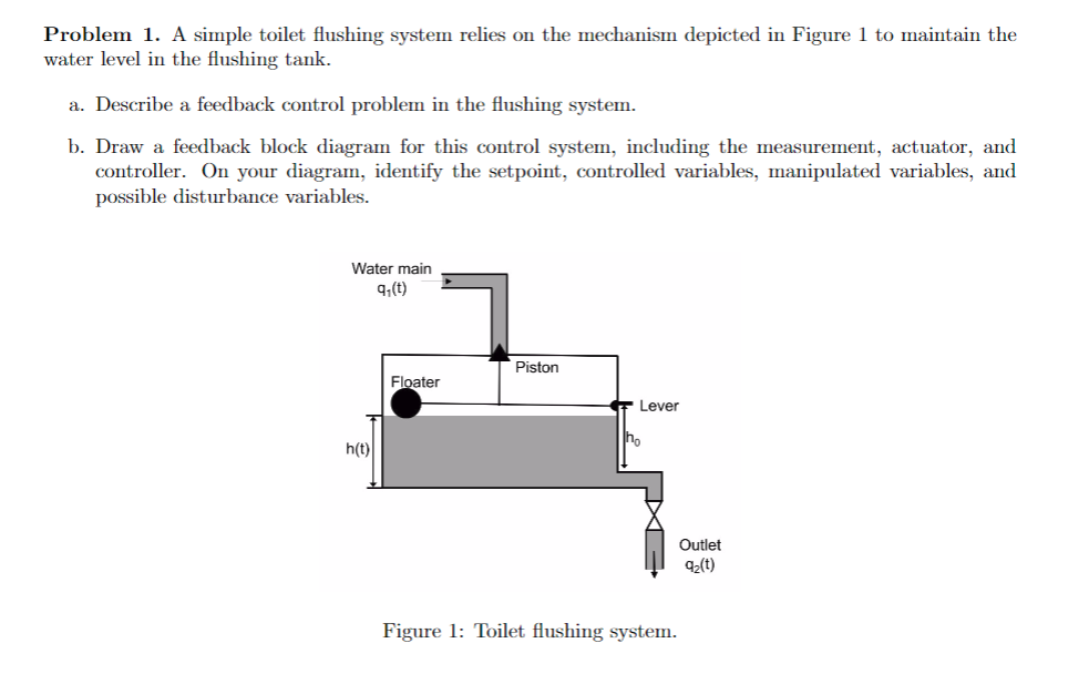 Problem 1. A simple toilet flushing system relies on the mechanism depicted in Figure 1 to maintain the water level in the flushing tank. a. Describe a feedback control problem in the flushing system. b. Draw a feedback block diagram for this control system, including the measurement, actuator, and controller. On your diagram, identify the setpoint, controlled variables, manipulated variables, and possible disturbance variables. Water main Piston Floater Lever ho h(t) Outlet a2(t) Figure 1: Toilet flushing system