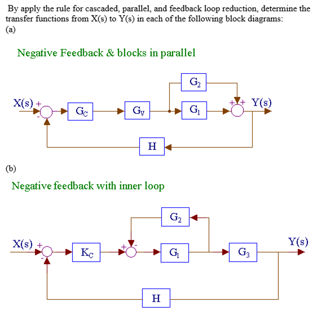 By apply the rule for cascaded parallel, and feedb
