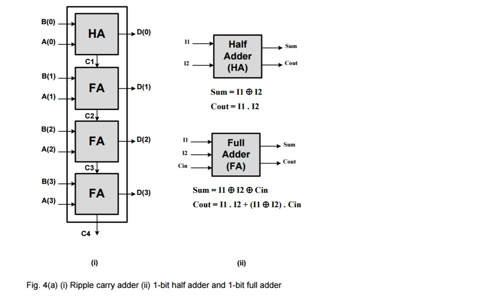 Solved 4 A I Write The Vhdl Code Entity And Archite Circuit Diagram For Half Adder B0 Ha D0 A0 Sum