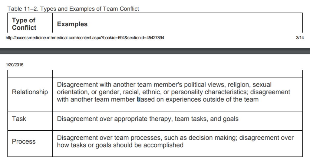 Solved Consider The Sources And Types Of Team Conflict T