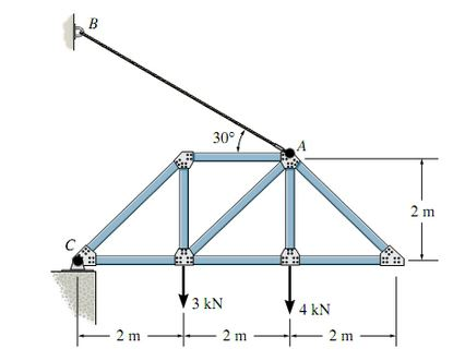 solved raw the free body diagram of the truss that is sup  30° mn 3 kn 4 kn iti m1 raw the free body diagram of the truss that is supported by the cable