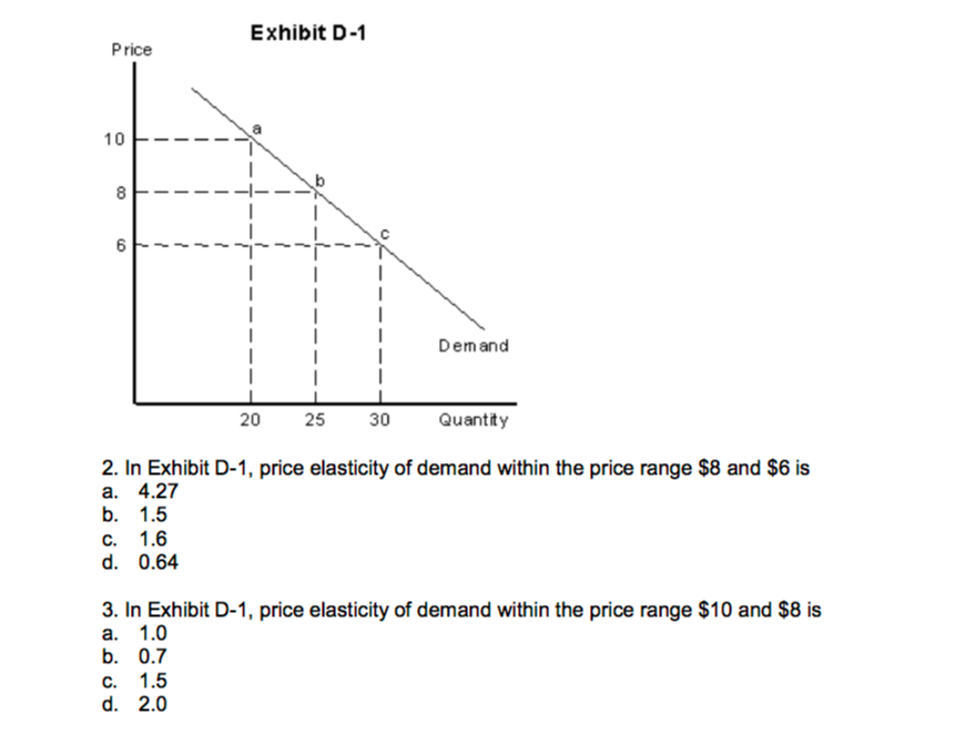 Solved In Exhibit D 1 Price Elasticity Of Demand Within