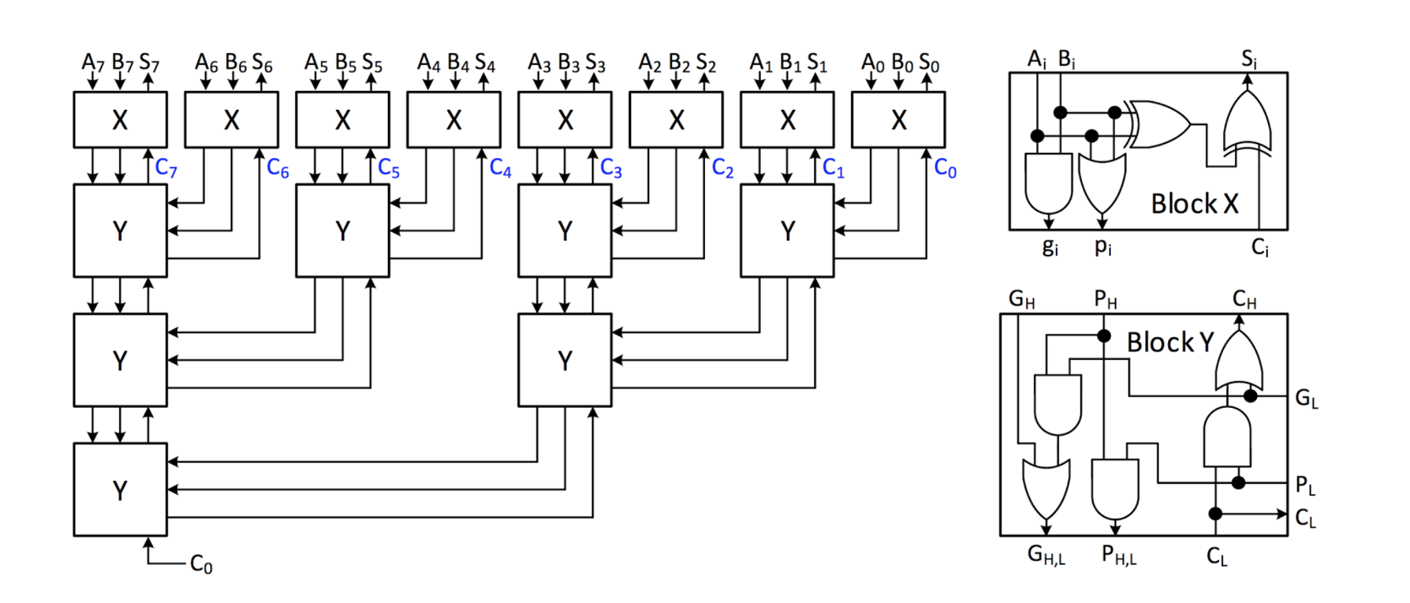 Consider An 8-bit Carry-lookahead Adder As In The ... on 4-bit multiplier circuit diagram, 32-bit alu design diagram, 8-bit comparator, for layout and gate transistor diagram,
