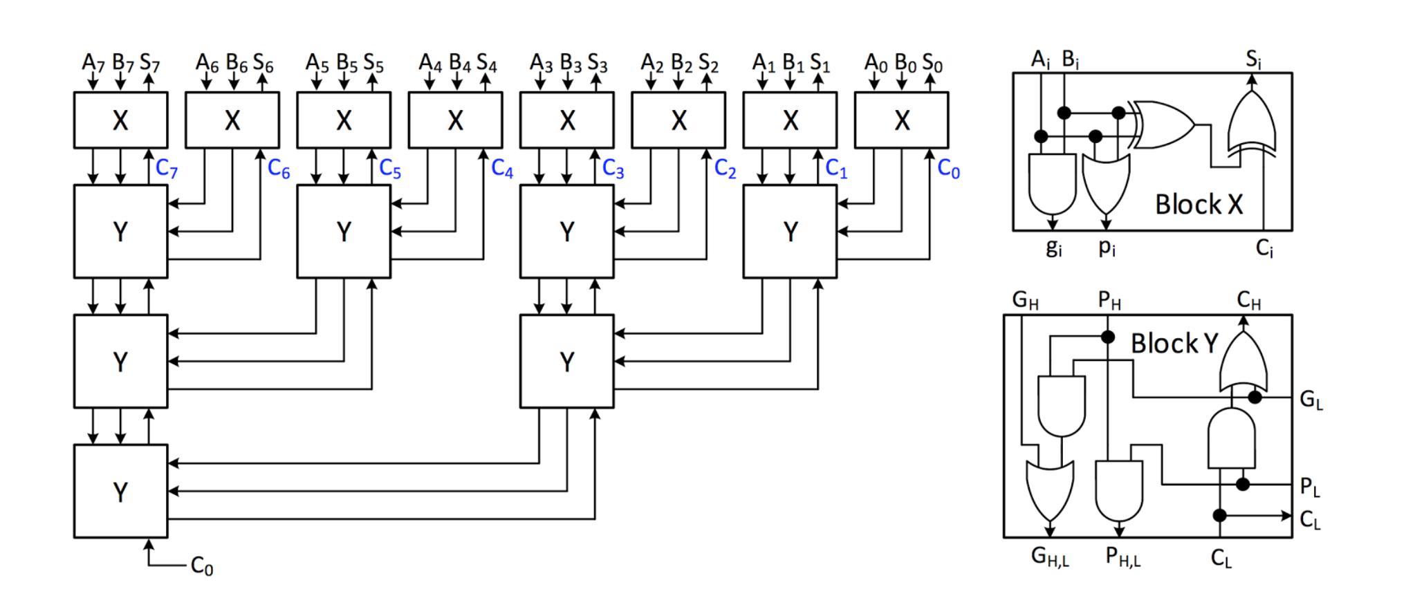 2 Bit Carry Look Ahead Adder Circuit Diagram
