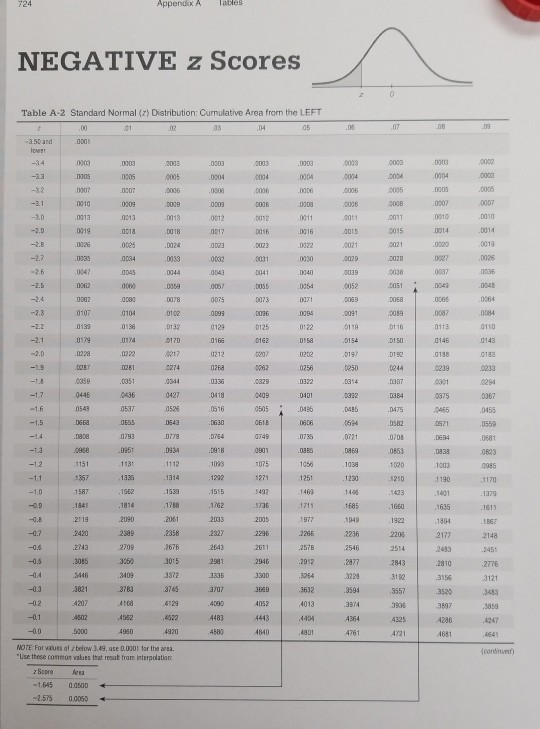 Solved: Appendix A NEGATIVE Z Scores Table A-2 Standard No ... Z Score Table Positive And Negative